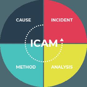 Icam Chart